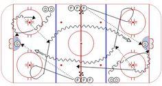Hockey Drills – Weiss Tech Hockey Drills and Skills Dek Hockey, Passing Drills, Hockey Drills, Hockey Boards, Hockey Training, Hockey Coach, Tech, Sports, Blog