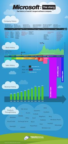 The history of the world's largest software company Small Business Software, 400 M, Information Technology, Science And Technology, Technology Lessons, Computer Technology, Energy Technology, World History, Social Media Tips