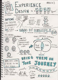 Flickr Search: visual thinking | Flickr - Photo Sharing!