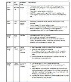 Essay On Good Health Human Development Essay Writing Samples Of Case Studies Marie Mccumber  Child  Development Theory Apa Sample Essay Paper also Mahatma Gandhi Essay In English  Best Child Development Theory Images  Initials Activities Child High School Essay Examples