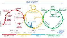 Lean Start-Up in a Nutshell.
