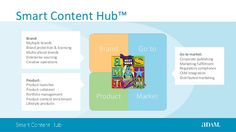 Smart Content Hub™ Brand: Multiple brands Brand protection & licensing Multicultural brands Enterprise sourcing Creative o...