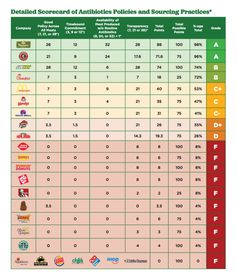 Antibiotics in Fast Food: See How 25 Chains Rank - Dr. Axe