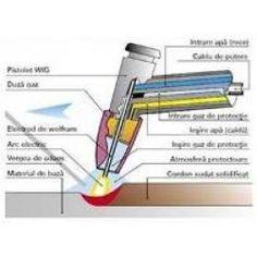 Tehnologia sudarii cu baghete in mediu de gaz protector (sudare WIG-TIG)