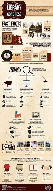 The Library of Congress. A great resource for teachers. This infographic shows you how to use it.