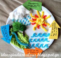 Ιδέες για δασκάλους: Ο κύκλος του νερού στο πιάτο! Autumn Activities, Stem Activities, Educational Activities, Teaching Biology, Teaching Art, Water Cycle Project, Projects For Kids, Crafts For Kids, Circle Crafts