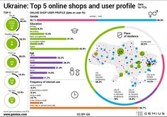 [2016] Ukraine: Top5 online shops and user profile - - Gemius – Knowledge that supports business decisions