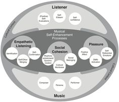 Frontiers | Songs for the Ego: Theorizing Musical Self-Enhancement ...