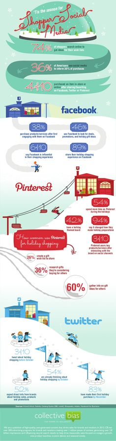 SOCIAL SHOPPERS & the Holidays! Holiday infographic by Collective Bias