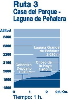 Estación de Cotos - Laguna Grande de Peñalara