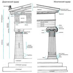 image result for الاعمدة الرومانية pdf corinthian order