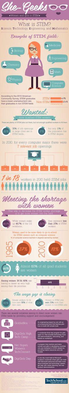 She Geeks: A Look at Women in STEM Careers