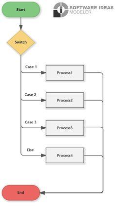 Flow Chart Template, Java, Templates, Stencils, Vorlage, Models