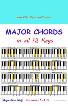 Free Piano Lesson - Learn Chords for Beginners - free online tutorial with Flash demos at http://www.zebrakeys.com/lessons/beginner/chords/?id=9