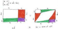 Afbeeldingsresultaat voor determinant geometric interpretation