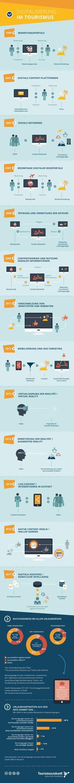 Wir haben unsere Infografik zum Digitalen Wandel im Tourismus aktualisiert. In diesem Jahr hat sich einiges getan – die Digitalisierung im Tourismus schreitet voran. Wir haben zwei neue Entwicklungsstufen im Vergleich zur Version aus dem letzten Jahr integriert:      2015: Live-Content / Interaktionen in Echtzeit     2017: Digitale Assistenz / Künstliche Intelligenz