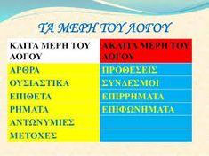 Αποτέλεσμα εικόνας για τα μερη του λογου Chart
