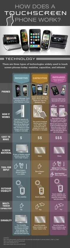 How Does a Touch Screen Phone Work? #Infographic #technology