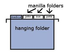 How to Set Up a Household Filing System   The Generous Wife