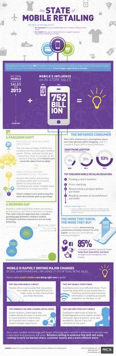 US #Mobile Commerce Sales #Infographic E-commerce Pinterest