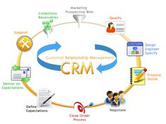 The main aim of using sales management software is to improve the sales pipeline.
