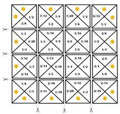 Rekenen Multiplication Anchor Charts, Math Numbers, Fractions, Fun Learning, Mathematics, Diy For Kids, Teaching, Maths, Classroom