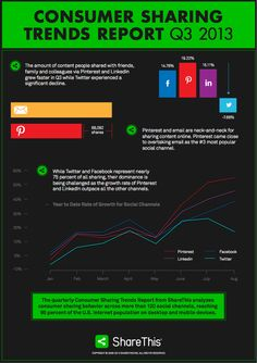 Consumer Sharing Trends Report for Social Media Intelligence Word Of Mouth Marketing, Content Marketing, Online Marketing, Business Marketing, Digital Marketing, Social Business, Social Marketing, Le Social, Web 2.0