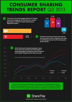Consumer Sharing Trends Report for Social Media Intelligence Content Marketing, Media Marketing, Online Marketing, Digital Marketing, Business Marketing, Social Business, Social Marketing, Le Social, Web 2.0