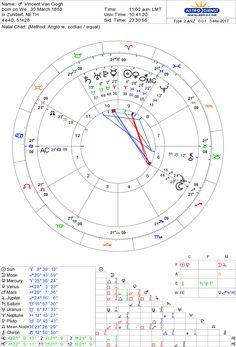 Vincent Van Gogh Astro Databank Natal Chart Born On 30 March AM Zundert Netherlands Astrodienst