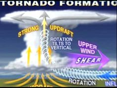 How Tornadoes Form: A short video about how wind shear in thunderstorms and daytime heating are necessary ingredients for tornadoes.  From AccuWeather.