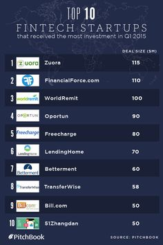 Which #fintech #startups raised the most funding in Q1 of 2015? Via @Pitchbook