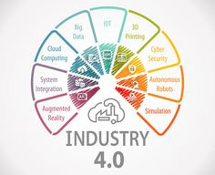 Industry is the fancy name given to the fourth Industrial revolution. In this article, we will discuss about what is Industry and how is it going to enhance the future of Industries. What Is Industry, Cyber Physical System, Vertical Integration, 4 Industrial Revolutions, Enterprise System, Fourth Industrial Revolution, Smart City, The Nines, Tecnologia