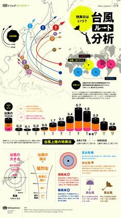 台風のルート分析 トリップアドバイザーのインフォグラフィックスで世界の旅が見える
