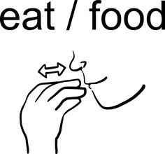 """""""eat/food""""  Placing the tips of your fingers and thumb together,  tap your hand against your lips a few times"""