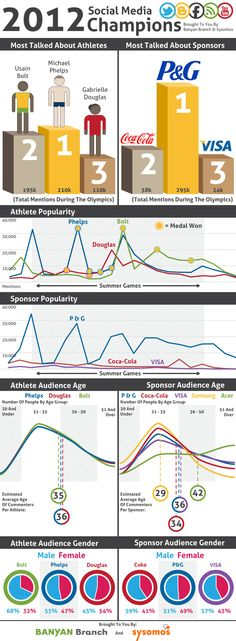Social Olympic Champions – Athletes & Brands