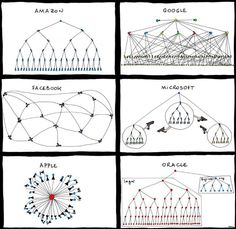 Organisation structures of Tech giants
