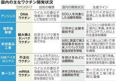 国産ワクチン 治験入り続く、生産ラインの整備も急ピッチで (産経新聞) - Yahoo!ニュース