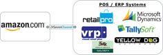 Integrate marketplaces (Amazon, eBay, Souq, Sears, Rakuten, Google Shopping, etc) with Point of Sale (#RetailPro, #RMS, Tally.ERP9, VRP, #TallySoft, YellowDog).