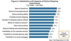 ComScore customer satisfaction