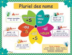 Pluriel des noms - Here's a List of Education Companies Offering Free Subscriptions to . French Teaching Resources, Teaching French, Teaching Spanish, Teaching Reading, French Language Lessons, Spanish Language Learning, Spanish Lessons, English Lessons, French Lessons For Beginners