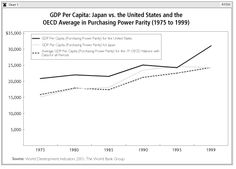 Japan's development from a war-torn economy to an economic superpower was based on its tradition of strong ties between the government and the private sector, which date back to the Meiji Restoration. This political and economic reform movement was launched in 1873 by a group of samurai who overthrew the ruling Tokugawa shogunate that had allowed Japan to ossify under a century of stagnation. The reformers were successful in invigorating Japan by entwining its traditional values of hard…
