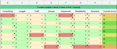 How to Score Content Quality for Improved SEO Rankings (CQ Scoring) Seo Articles, Seo Ranking, Search Engine Optimization, Scores, Periodic Table, Template, Content, Learning
