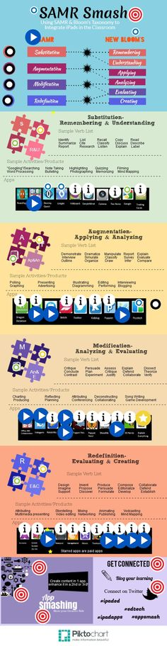 """SAMR """"smashed"""" with Bloom's Taxonomy to integrate iPads in the Classroom - Technology-Eleme. SAMR """"smashed"""" with Bloom's Taxonomy to integrate iPads in the Classroom - Technology-Elementary School - Instructional Technology, Instructional Strategies, Teaching Strategies, Teaching Resources, Instructional Design, Teaching Spanish, Teaching Technology, Technology Integration, Educational Technology"""