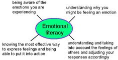 Just pleasantly floundering around.....: More on Emotional Literacy I Am Angry, I Am Statements, How To Express Feelings, School Memories, House Rules, Negative Emotions, Words To Describe, How I Feel, Healthy Relationships