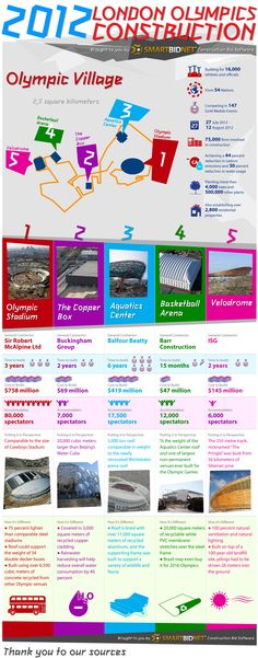 2012 London Olympic Construction Infographic by SmartBidNet