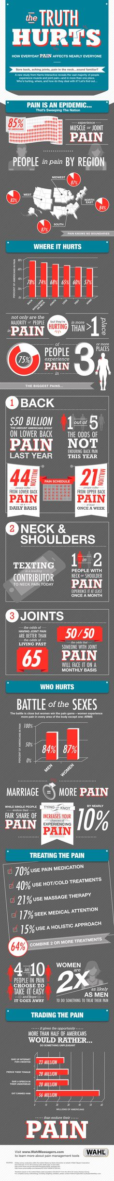 Chronic pain in America.