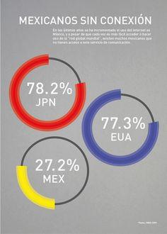Mexicanos sin conexión #infografia
