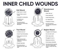 Inner Child Healing, Self Healing, Mental And Emotional Health, Child Mental Health, Self Care Activities, Self Improvement Tips, Art Therapy, Psychology Facts, Spiritual Psychology