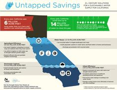 Here are some key facts about California's drought. #cadrought #droughtfacts #cadroughtawareness (DF)