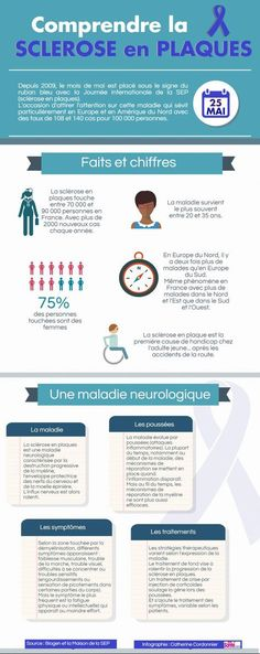 Infographic: better understanding of multiple sclerosis Occupational Therapy, Speech Therapy, Insurance Marketing, Medicine Student, Becoming A Nurse, School Information, Fitness Magazine, Anatomy And Physiology, Multiple Sclerosis